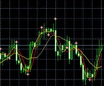 Индикаторы forex